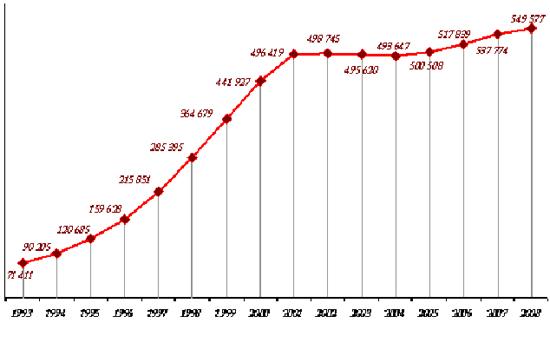 Как наглядно представлено на графике, фактически наркомания выросла за...
